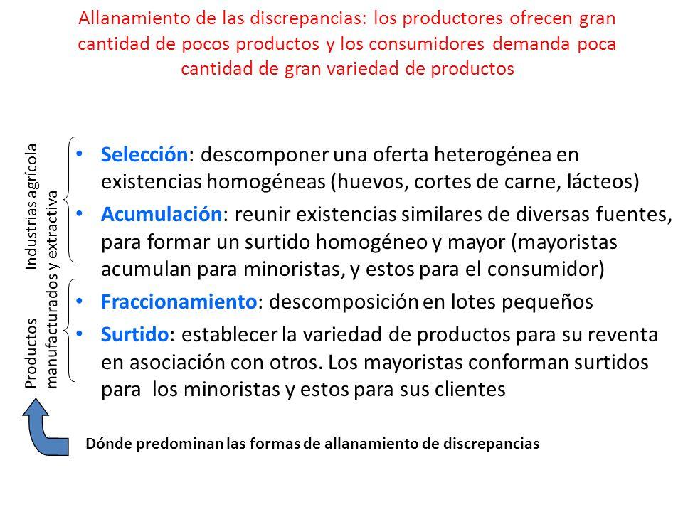 Allanamiento de las discrepancias: los productores ofrecen gran cantidad de pocos productos y los consumidores demanda poca cantidad de gran variedad