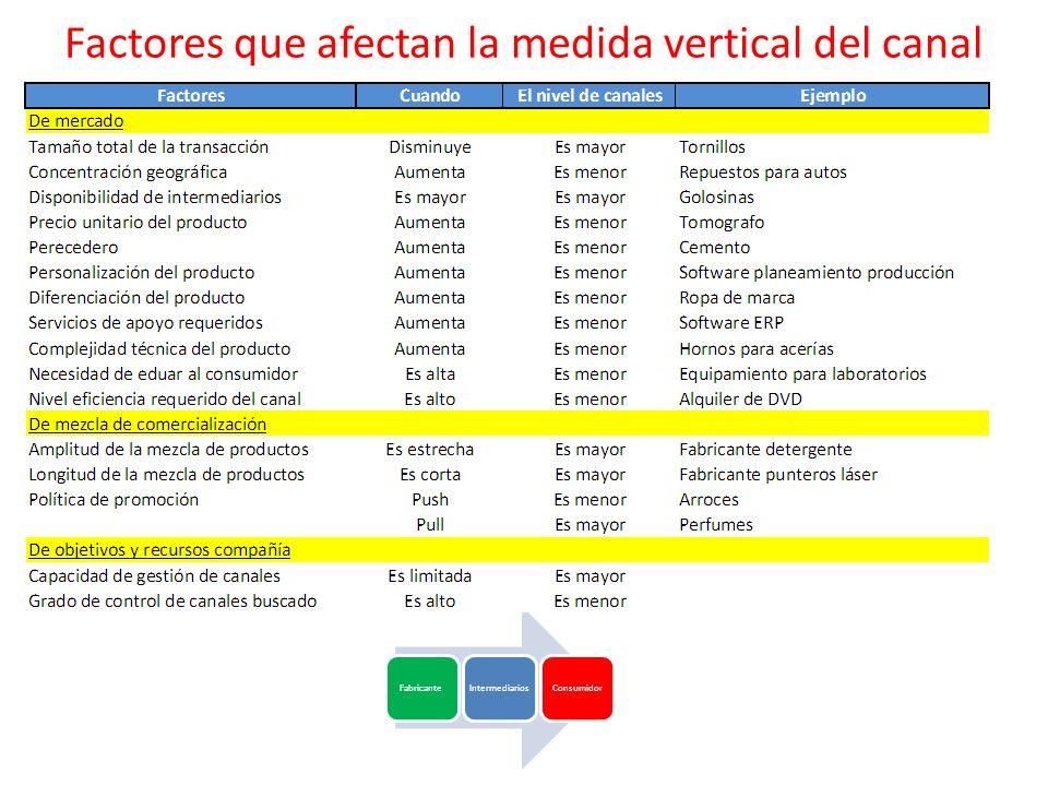 Factores que afectan la medida vertical del canal Fabricante Intermediarios Consumidor