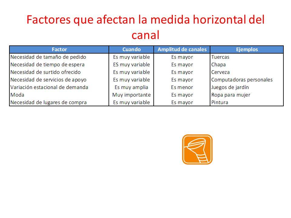 Factores que afectan la medida horizontal del canal