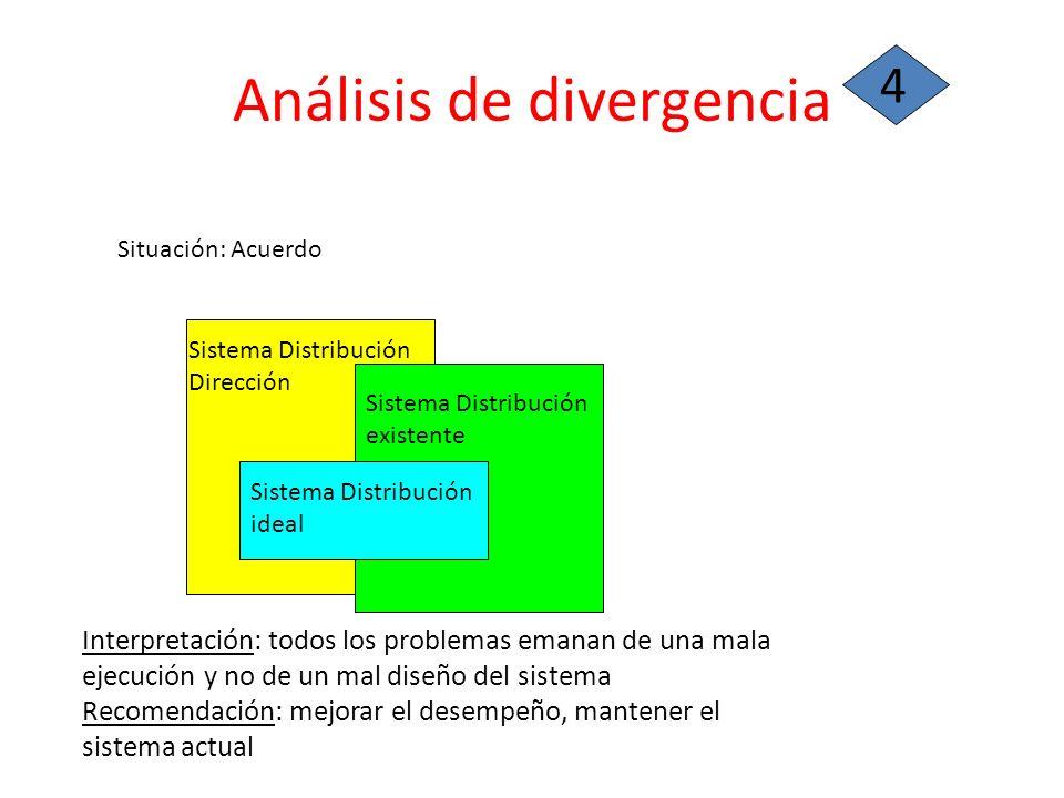Análisis de divergencia 4 Situación: Acuerdo Sistema Distribución existente Sistema Distribución ideal Sistema Distribución Dirección Interpretación: todos los problemas emanan de una mala ejecución y no de un mal diseño del sistema Recomendación: mejorar el desempeño, mantener el sistema actual