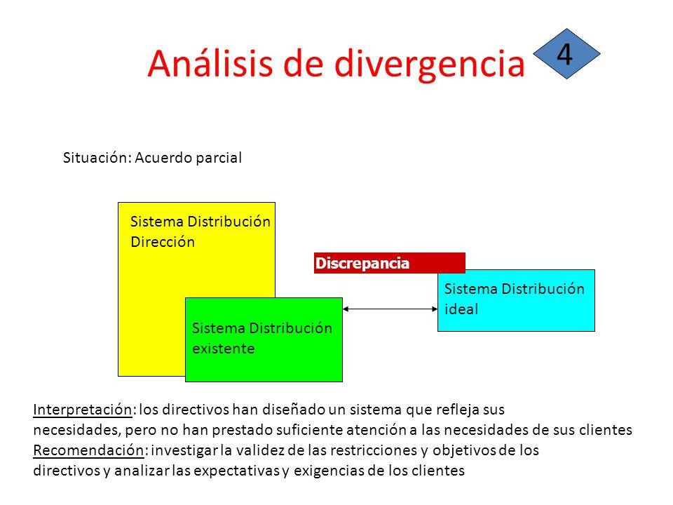 Análisis de divergencia 4 Situación: Acuerdo parcial Sistema Distribución existente Sistema Distribución ideal Sistema Distribución Dirección Interpre