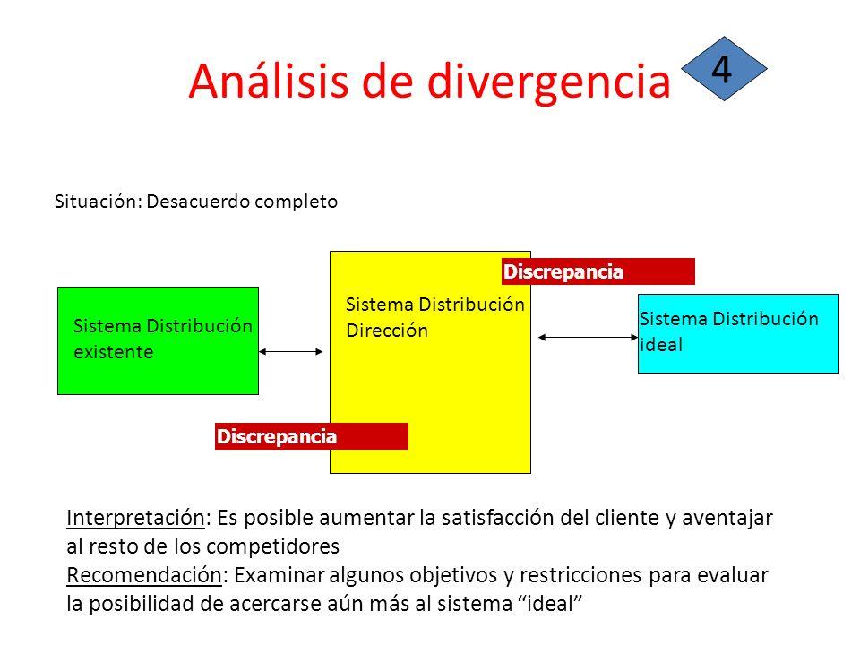 Análisis de divergencia 4 Situación: Desacuerdo completo Sistema Distribución existente Sistema Distribución ideal Sistema Distribución Dirección Inte
