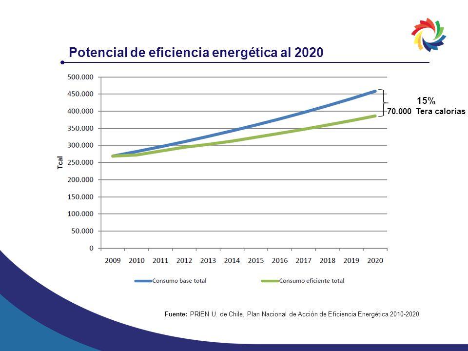 Potencial de eficiencia energética al 2020 Fuente: PRIEN U. de Chile. Plan Nacional de Acción de Eficiencia Energética 2010-2020 15% 70.000 Tera calor