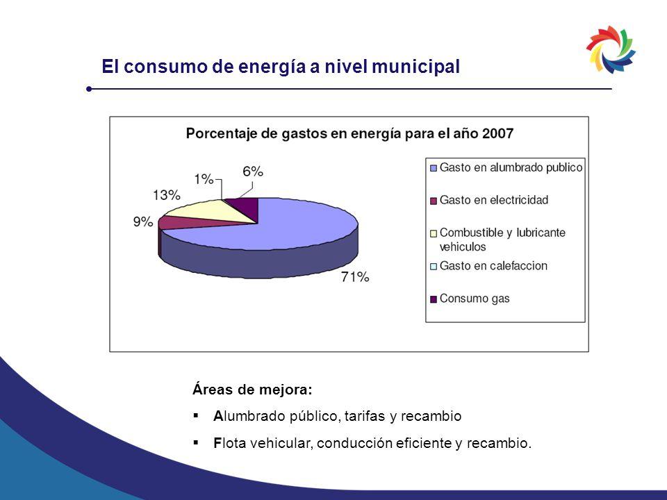 El consumo de energía a nivel municipal Áreas de mejora: Alumbrado público, tarifas y recambio Flota vehicular, conducción eficiente y recambio.