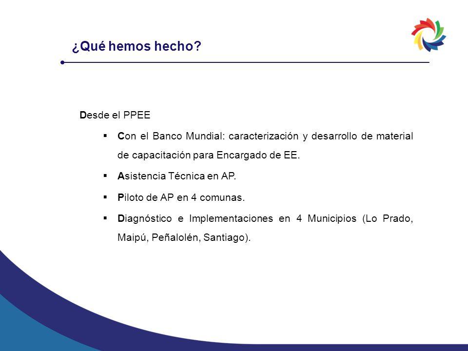 Desde el PPEE Con el Banco Mundial: caracterización y desarrollo de material de capacitación para Encargado de EE. Asistencia Técnica en AP. Piloto de