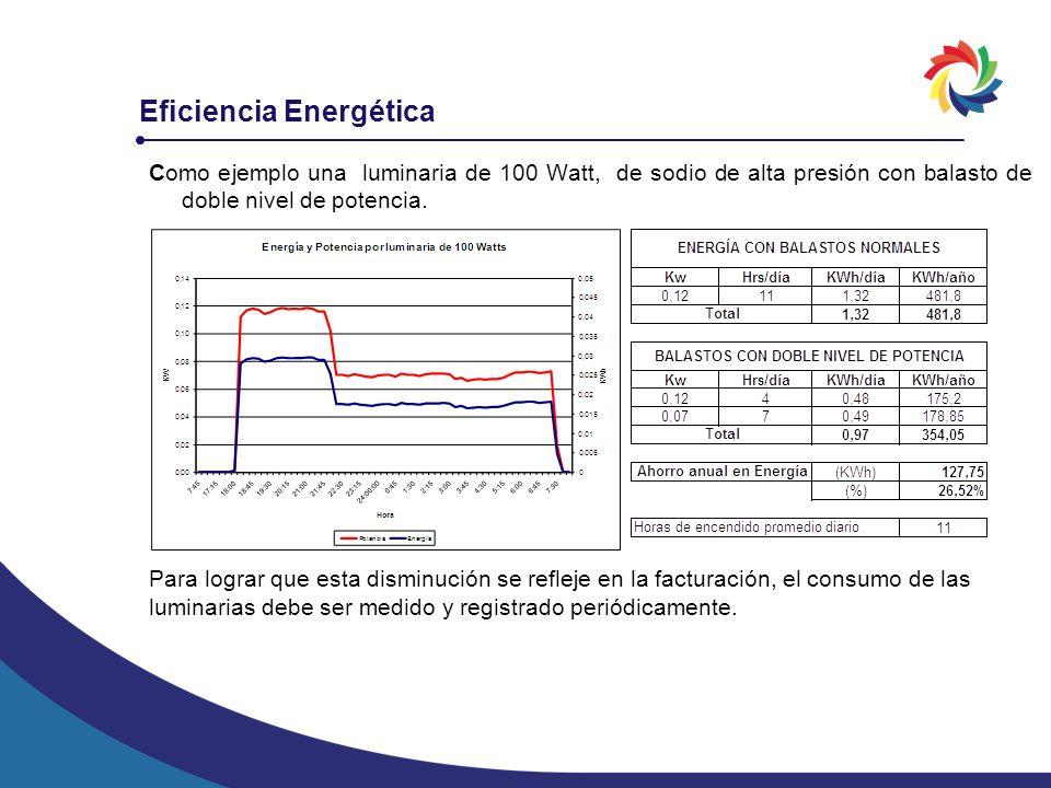 Eficiencia Energética Como ejemplo una luminaria de 100 Watt, de sodio de alta presión con balasto de doble nivel de potencia. Para lograr que esta di