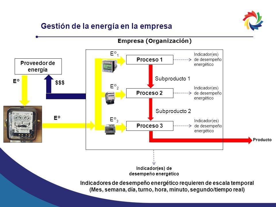 Gestión de la energía en la empresa Proveedor de energía E° $$$ E° Producto Indicadores de desempeño energético requieren de escala temporal (Mes, sem