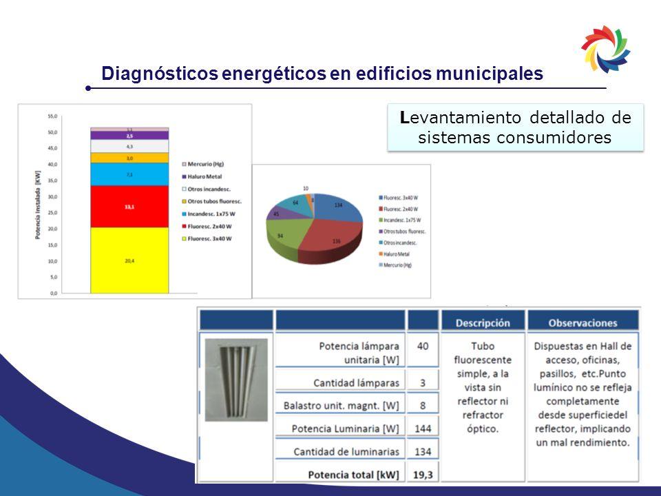 Diagnósticos energéticos en edificios municipales Levantamiento detallado de sistemas consumidores