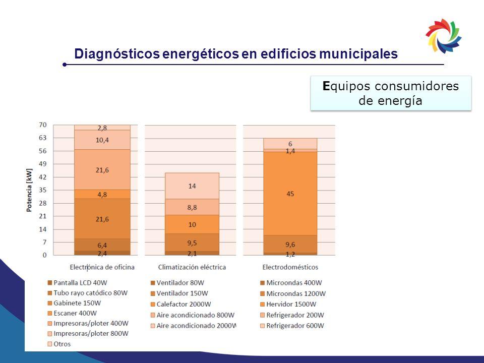 Diagnósticos energéticos en edificios municipales Equipos consumidores de energía
