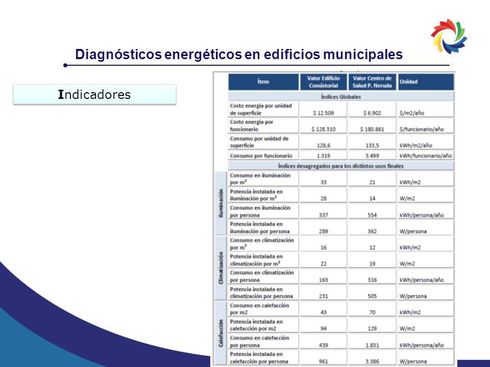 Diagnósticos energéticos en edificios municipales Indicadores