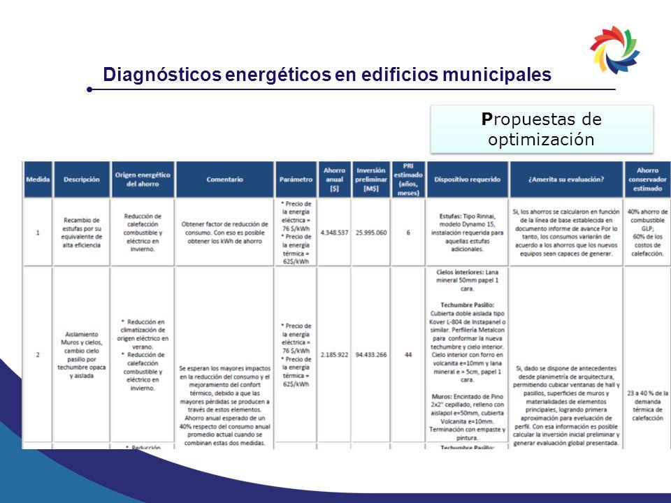 Diagnósticos energéticos en edificios municipales Propuestas de optimización
