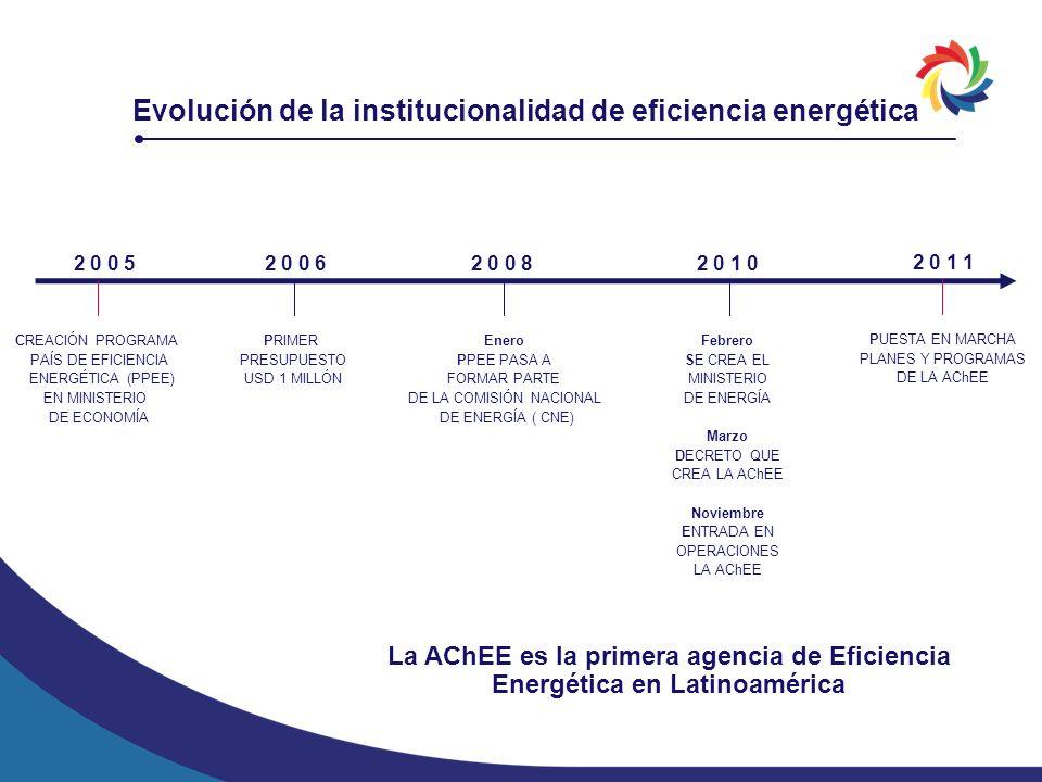 La AChEE es la primera agencia de Eficiencia Energética en Latinoamérica Evolución de la institucionalidad de eficiencia energética 2 0 0 5 CREACIÓN P