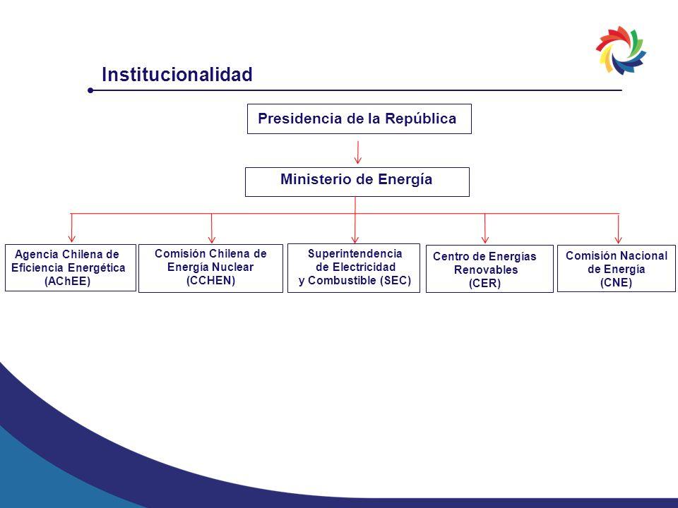 Institucionalidad Presidencia de la República Ministerio de Energía Agencia Chilena de Eficiencia Energética (AChEE) Centro de Energías Renovables (CE