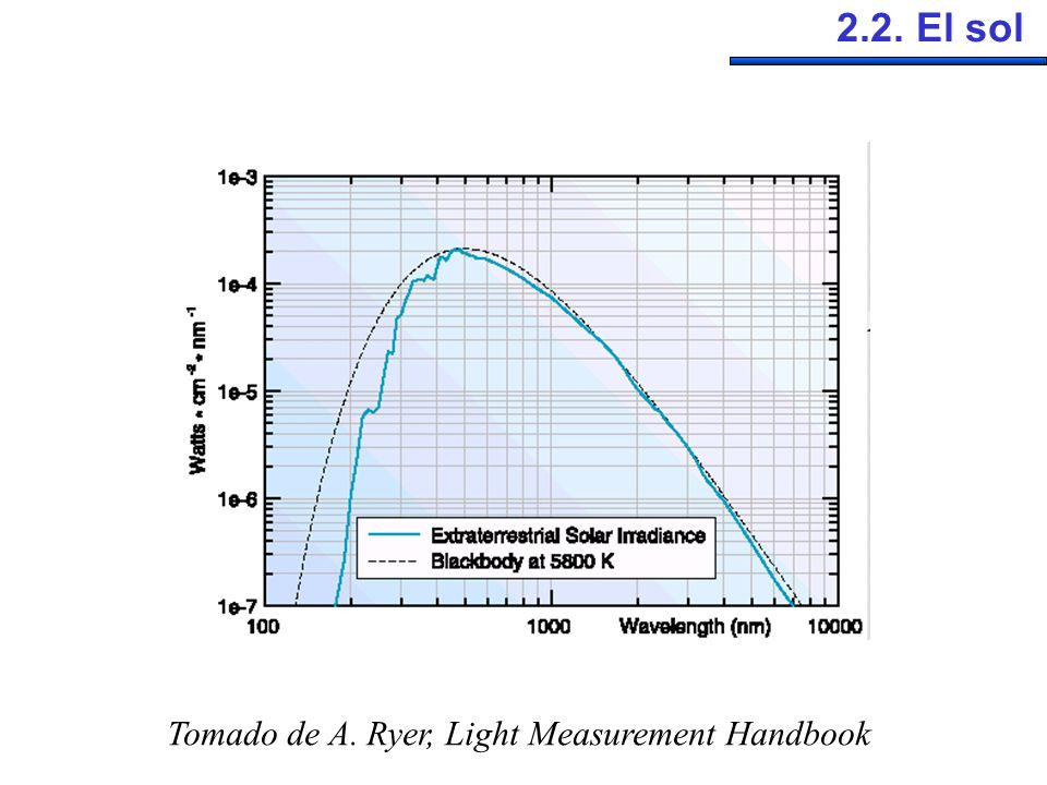 2.2. El sol Tomado de A. Ryer, Light Measurement Handbook