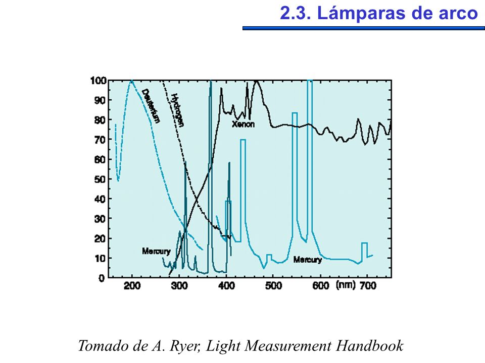 2.3. Lámparas de arco Tomado de A. Ryer, Light Measurement Handbook