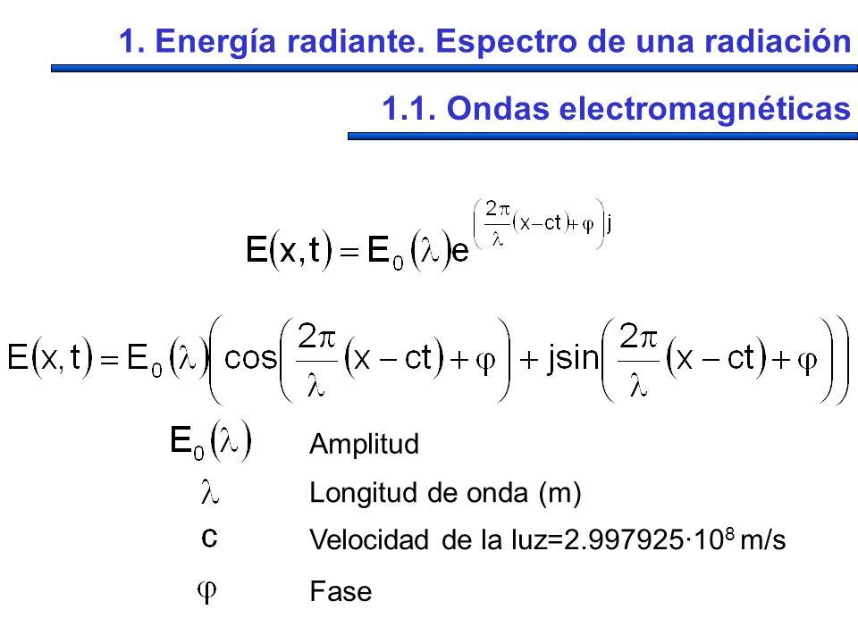 1.1. Ondas electromagnéticas T t constante x constante =1/T(s), frecuencia (Hz) =c/ E o ( )
