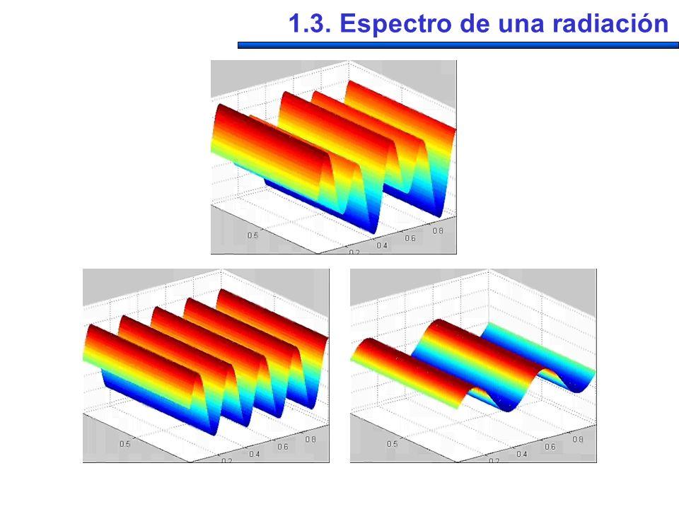 460 nm 450 nm 1.3.1. Definición del espectro de una radiación