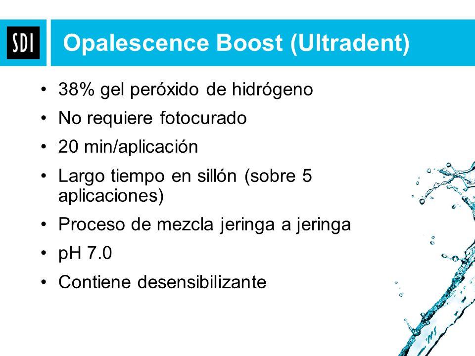 38% gel peróxido de hidrógeno No requiere fotocurado 20 min/aplicación Largo tiempo en sillón (sobre 5 aplicaciones) Proceso de mezcla jeringa a jerin