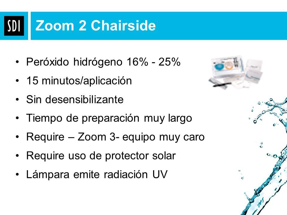 Zoom 2 Chairside Peróxido hidrógeno 16% - 25% 15 minutos/aplicación Sin desensibilizante Tiempo de preparación muy largo Require – Zoom 3- equipo muy