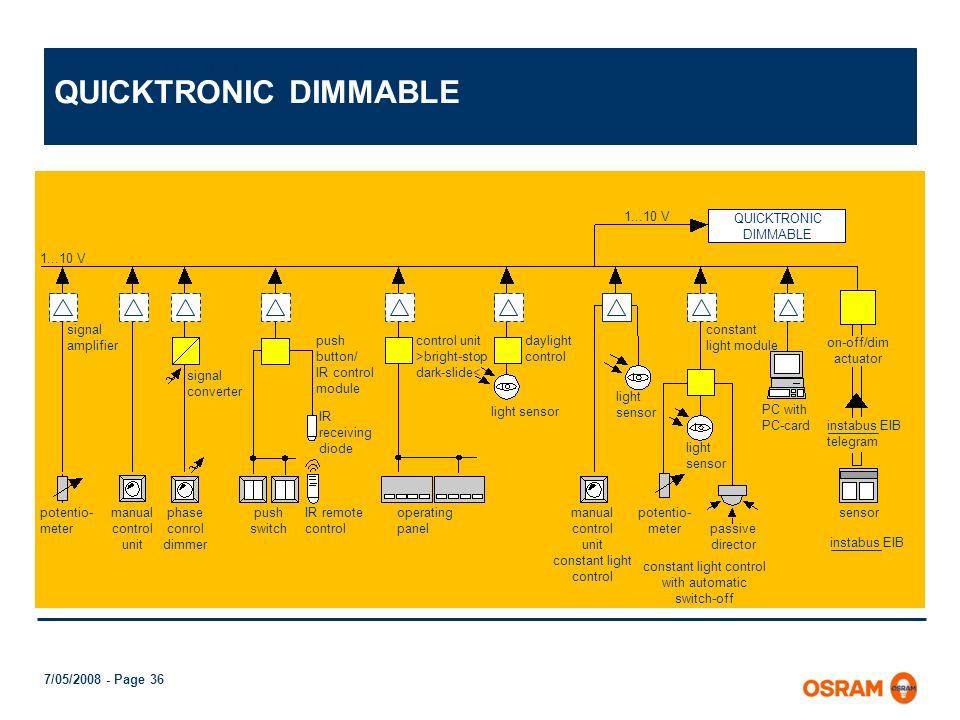 7/05/2008 - Page 35 ELECTRONIC CONTROL GEAR QUICKTRONIC DE LUXE DIMMABLE Relación entre el flujo y el consumo Flujo luminoso Consumo del sistema QUICK