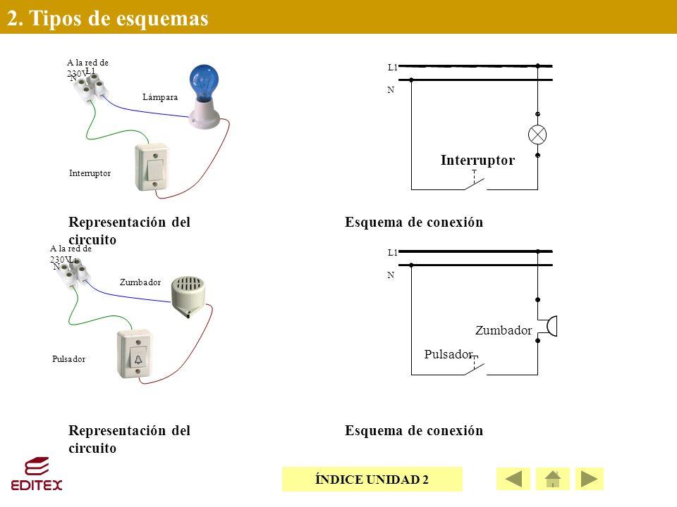 2. Tipos de esquemas A la red de 230V Interruptor Lámpara L1 N A la red de 230V Pulsador Zumbador L1L1 N L1 N Pulsador Zumbador Representación del cir