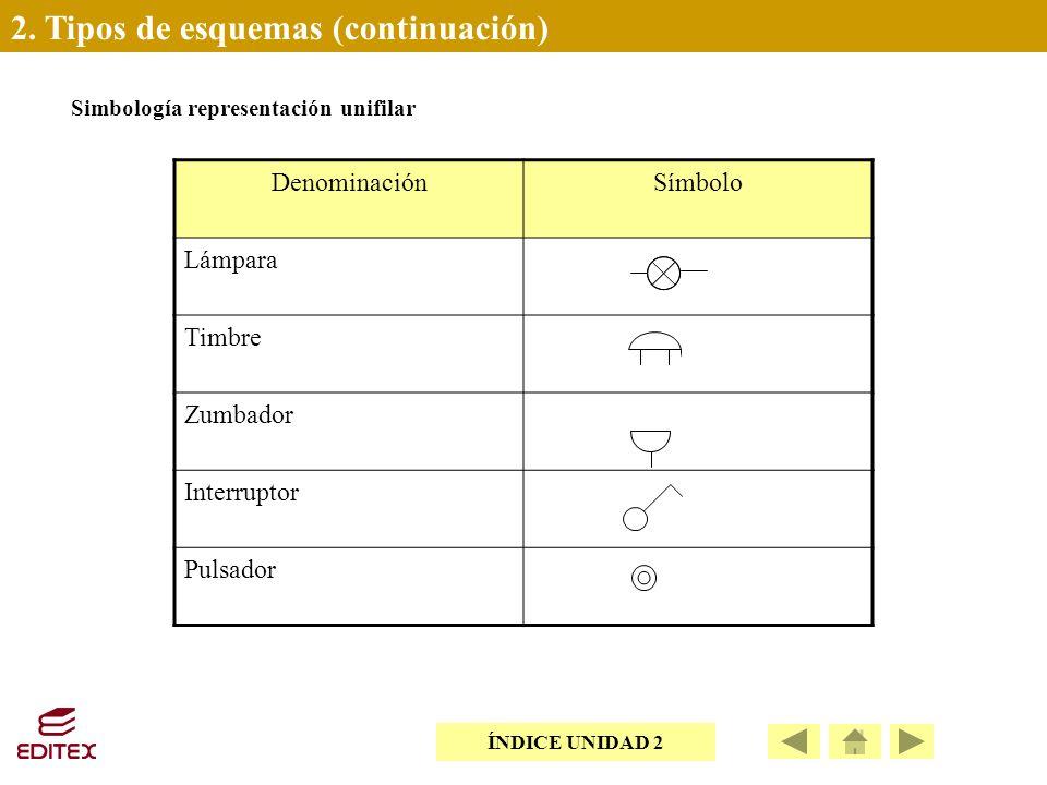 2. Tipos de esquemas (continuación) DenominaciónSímbolo Lámpara Timbre Zumbador Interruptor Pulsador Simbología representación unifilar ÍNDICE UNIDAD