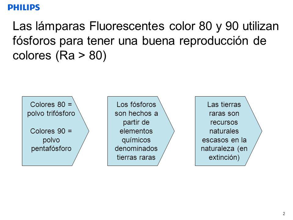 2 Las lámparas Fluorescentes color 80 y 90 utilizan fósforos para tener una buena reproducción de colores (Ra > 80) Colores 80 = polvo trifósforo Colo