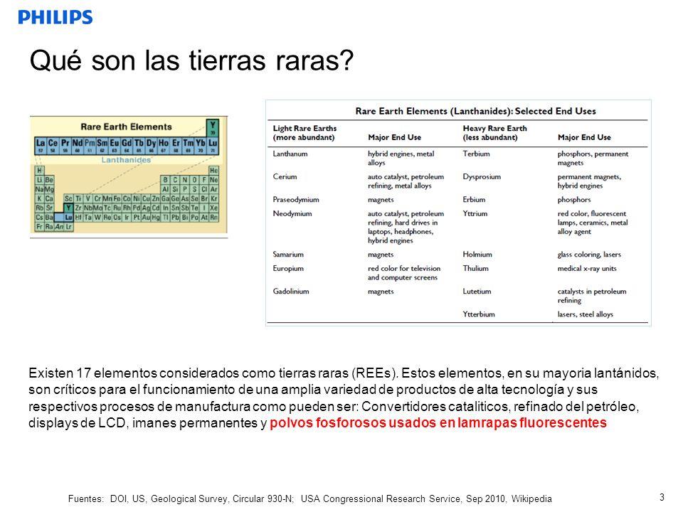 Las tierras raras son determinantes para el costos del fósforo El precio de las tierras raras esta disponible globalmente en -> www.asianmetal.com 4 Ytrio (Y) Europio (Eu) Cerio (Ce) Lantanio (La) Terbio (Tb) Gadolinio(Gd) Europio (Eu) Impacto promedio de las tierras raras sobre el costo del fosforo= 70%!