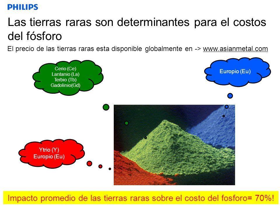 Las tierras raras son determinantes para el costos del fósforo El precio de las tierras raras esta disponible globalmente en -> www.asianmetal.com 4 Y