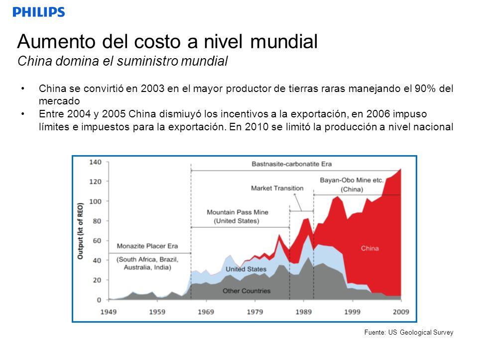 Fuente: US Geological Survey China se convirtió en 2003 en el mayor productor de tierras raras manejando el 90% del mercado Entre 2004 y 2005 China di