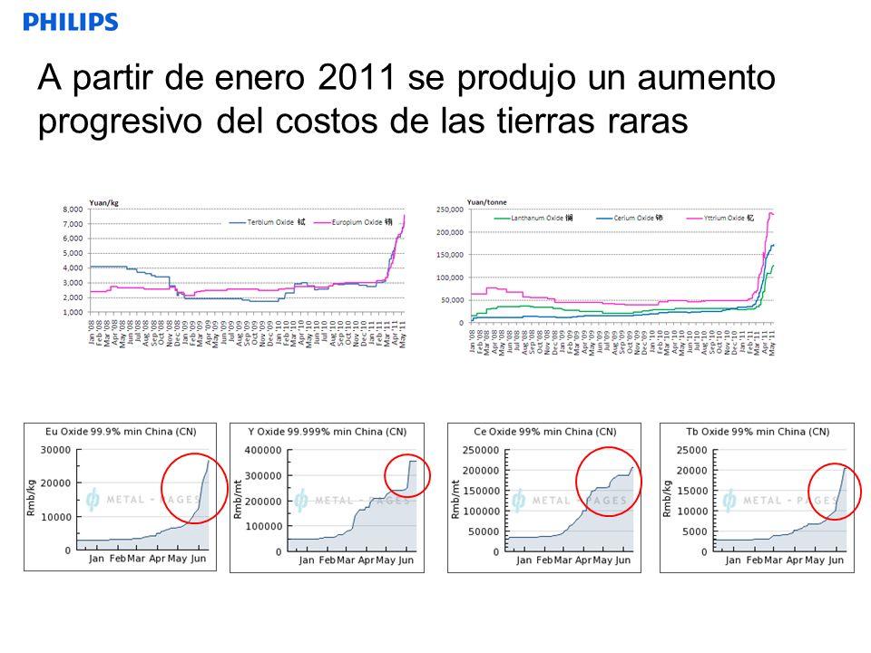 A partir de enero 2011 se produjo un aumento progresivo del costos de las tierras raras