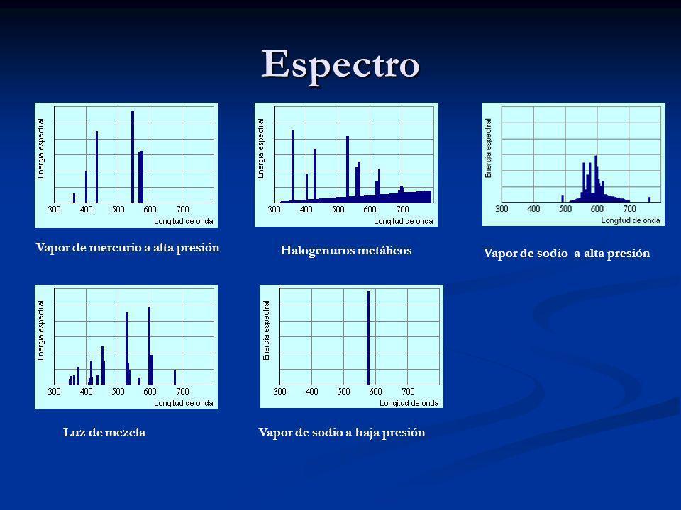 Espectro Vapor de mercurio a alta presión Halogenuros metálicos Vapor de sodio a alta presión Vapor de sodio a baja presiónLuz de mezcla