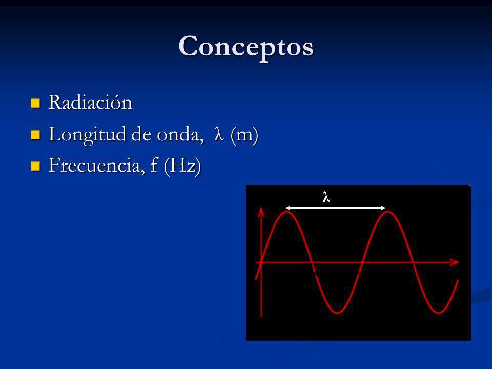 Conceptos Radiación Radiación Longitud de onda, λ (m) Longitud de onda, λ (m) Frecuencia, f (Hz) Frecuencia, f (Hz) λ