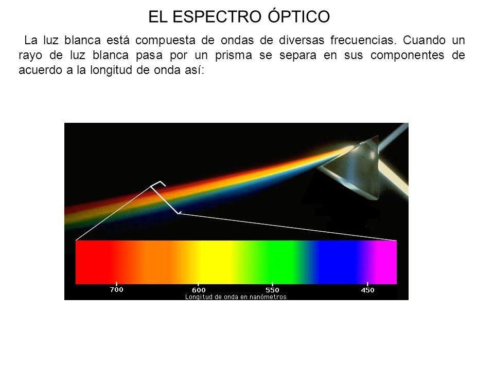 EL ESPECTRO ÓPTICO La luz blanca está compuesta de ondas de diversas frecuencias. Cuando un rayo de luz blanca pasa por un prisma se separa en sus com