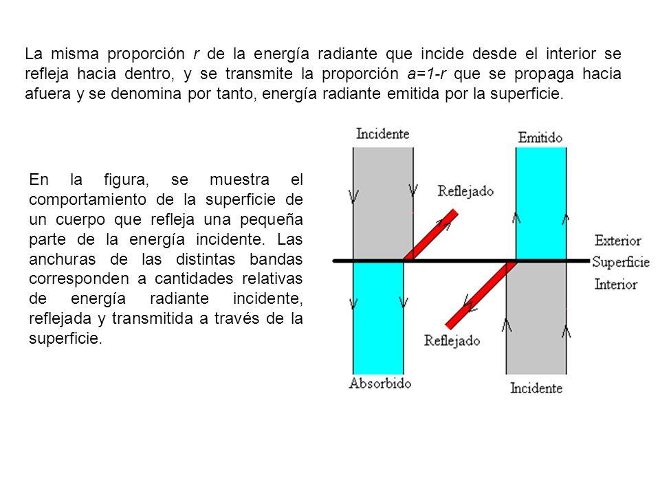 En la figura, se muestra el comportamiento de la superficie de un cuerpo que refleja una pequeña parte de la energía incidente. Las anchuras de las di