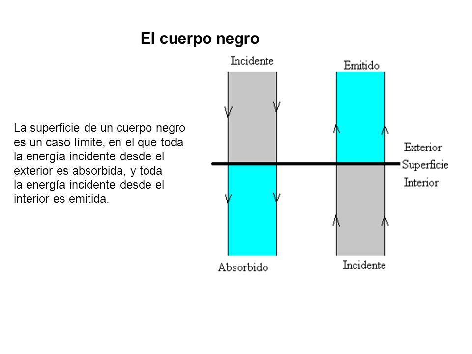 La superficie de un cuerpo negro es un caso límite, en el que toda la energía incidente desde el exterior es absorbida, y toda la energía incidente de