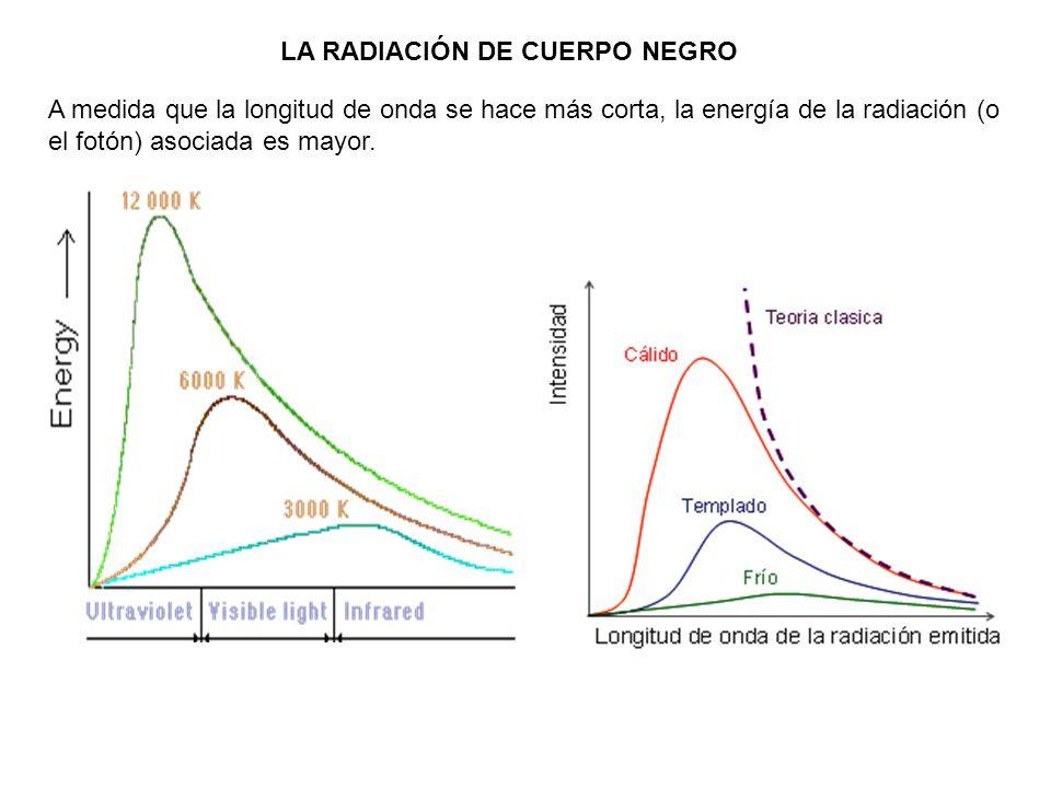 LA RADIACIÓN DE CUERPO NEGRO A medida que la longitud de onda se hace más corta, la energía de la radiación (o el fotón) asociada es mayor.