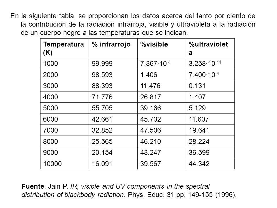 En la siguiente tabla, se proporcionan los datos acerca del tanto por ciento de la contribución de la radiación infrarroja, visible y ultravioleta a l