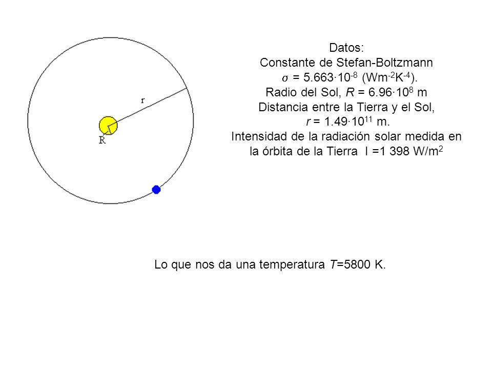 Datos: Constante de Stefan-Boltzmann = 5.663·10 -8 (Wm -2 K -4 ). Radio del Sol, R = 6.96·10 8 m Distancia entre la Tierra y el Sol, r = 1.49·10 11 m.