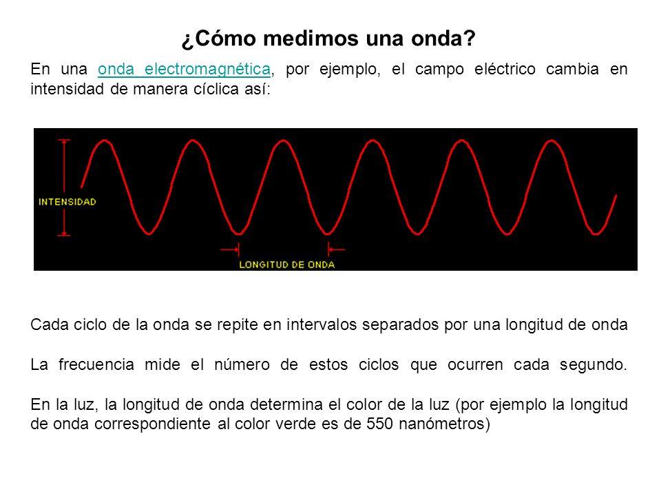 ¿Cómo medimos una onda? En una onda electromagnética, por ejemplo, el campo eléctrico cambia en intensidad de manera cíclica así:onda electromagnética
