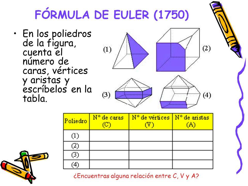 FÓRMULA DE EULER (1750) En los poliedros de la figura, cuenta el número de caras, vértices y aristas y escríbelos en la tabla. ¿Encuentras alguna rela