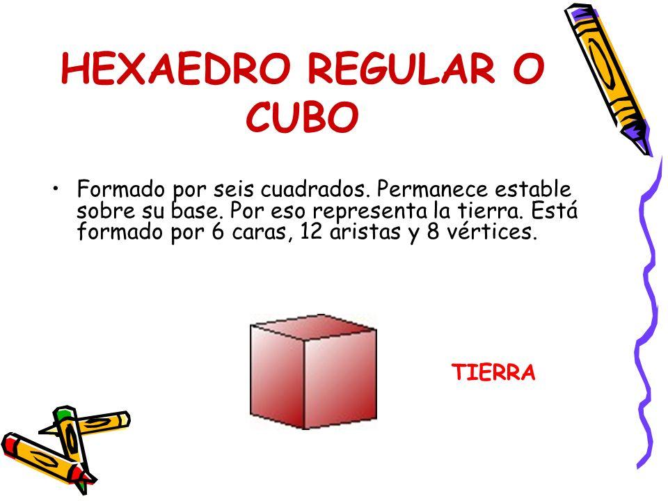 HEXAEDRO REGULAR O CUBO Formado por seis cuadrados. Permanece estable sobre su base. Por eso representa la tierra. Está formado por 6 caras, 12 arista
