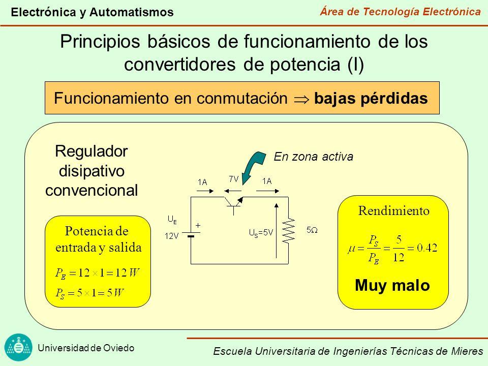 Área de Tecnología Electrónica Universidad de Oviedo Electrónica y Automatismos Escuela Universitaria de Ingenierías Técnicas de Mieres Principios básicos de funcionamiento de los convertidores de potencia (II) Funcionamiento en conmutación bajas pérdidas Q (Conmutación) Interruptor Regulador conmutado