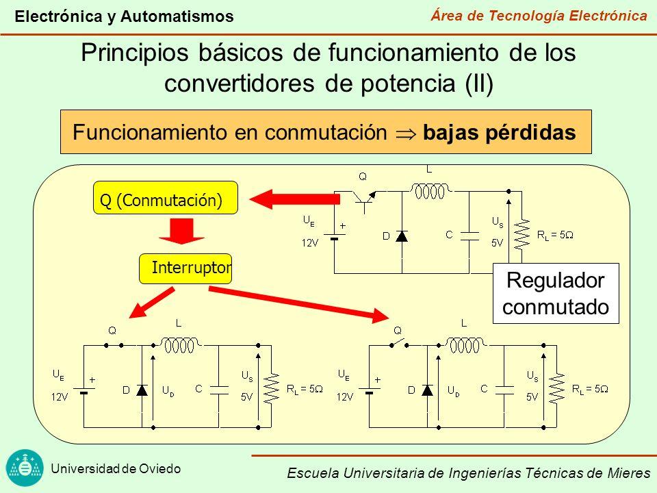 Área de Tecnología Electrónica Universidad de Oviedo Electrónica y Automatismos Escuela Universitaria de Ingenierías Técnicas de Mieres Principios básicos de funcionamiento de los convertidores de potencia (III)
