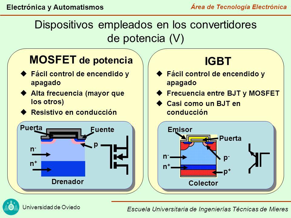 Área de Tecnología Electrónica Universidad de Oviedo Electrónica y Automatismos Escuela Universitaria de Ingenierías Técnicas de Mieres Dispositivos empleados en los convertidores de potencia (VI) 10 2 10 7 10 5 10 4 10 3 10 6 MARGEN DE POTENCIA (V·A) IGBT MOSFET 10 10 2 10 3 10 4 10 5 10 6 10 7 10 8 GTO SCR BJT FRECUENCIA (Hz)