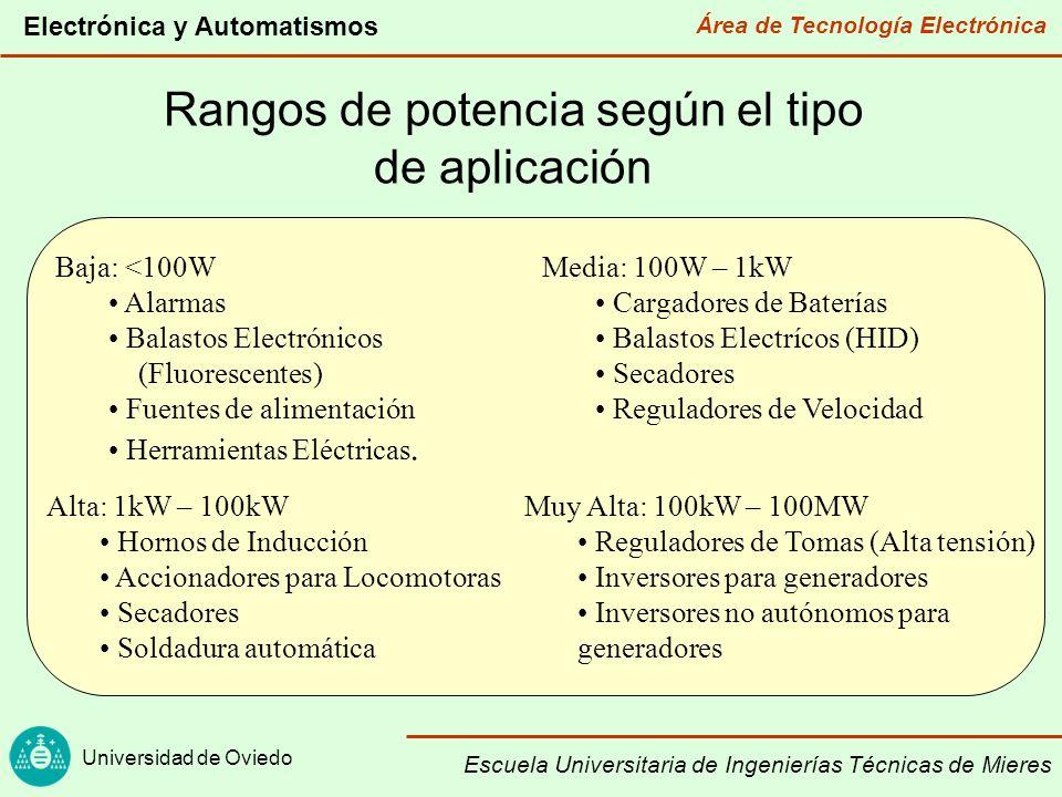 Área de Tecnología Electrónica Universidad de Oviedo Electrónica y Automatismos Escuela Universitaria de Ingenierías Técnicas de Mieres Principios básicos de funcionamiento de los convertidores de potencia (I) Funcionamiento en conmutación bajas pérdidas Potencia de entrada y salida Rendimiento Regulador disipativo convencional En zona activa Muy malo