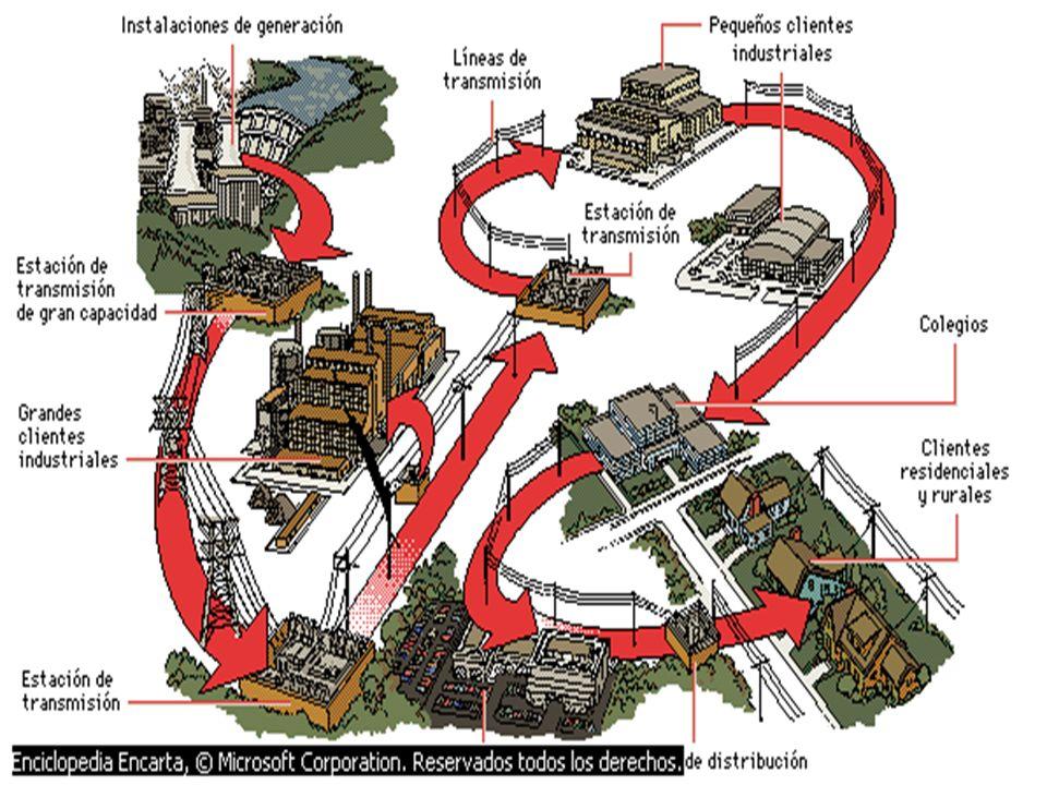 PRINCIPALES FUENTES DE GENERACION ELECTRICA 1. HIDROELECTRICAS 2. TERMOELECTRICAS: Carbon Gas 3. EOLICA 4. QUIMICA 5. NUCLEAR 6. SOLAR. La humanidad t