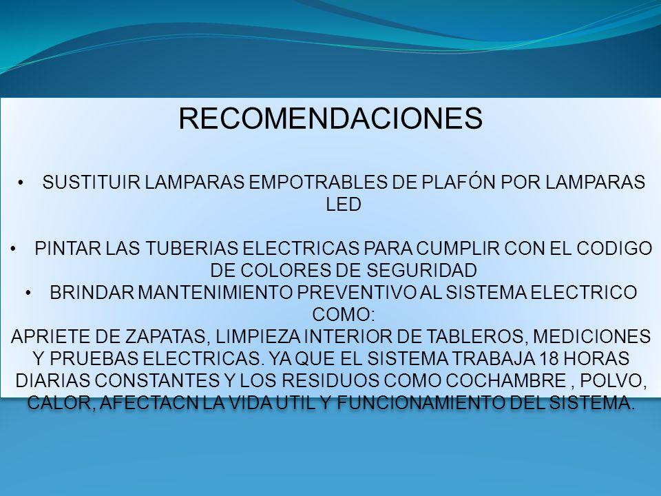 RECOMENDACIONES SUSTITUIR LAMPARAS EMPOTRABLES DE PLAFÓN POR LAMPARAS LED PINTAR LAS TUBERIAS ELECTRICAS PARA CUMPLIR CON EL CODIGO DE COLORES DE SEGURIDAD BRINDAR MANTENIMIENTO PREVENTIVO AL SISTEMA ELECTRICO COMO: APRIETE DE ZAPATAS, LIMPIEZA INTERIOR DE TABLEROS, MEDICIONES Y PRUEBAS ELECTRICAS.