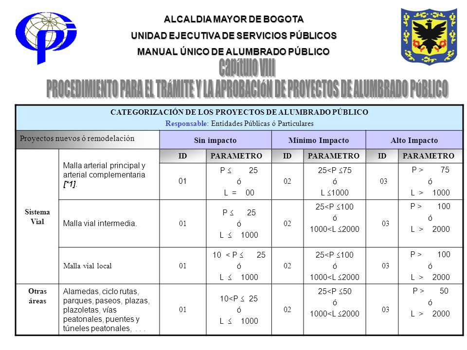 ALCALDIA MAYOR DE BOGOTA UNIDAD EJECUTIVA DE SERVICIOS PÚBLICOS MANUAL ÚNICO DE ALUMBRADO PÚBLICO CATEGORIZACIÓN DE LOS PROYECTOS DE ALUMBRADO PÚBLICO