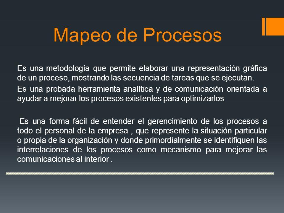 Mapeo de Procesos Es una metodología que permite elaborar una representación gráfica de un proceso, mostrando las secuencia de tareas que se ejecutan.